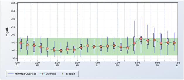 CGM Data Figure 2