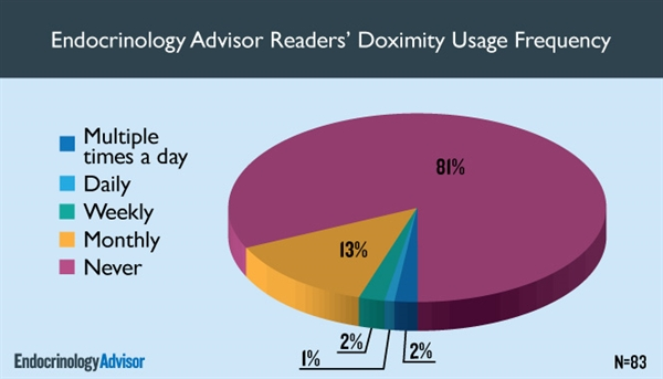 The majority of those surveyed do not use Doximity, but among those who did, monthly usage was most common.