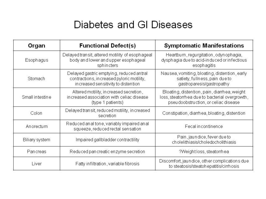 Diabetes and GI Diseases - Endocrinology Advisor