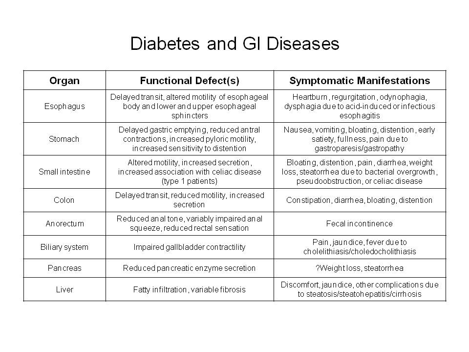 Diabetes And Gi Diseases Endocrinology Advisor